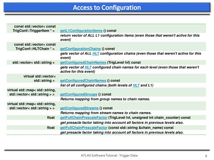 Access to Configuration