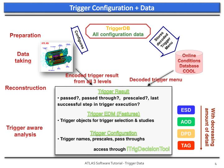 Trigger Configuration + Data