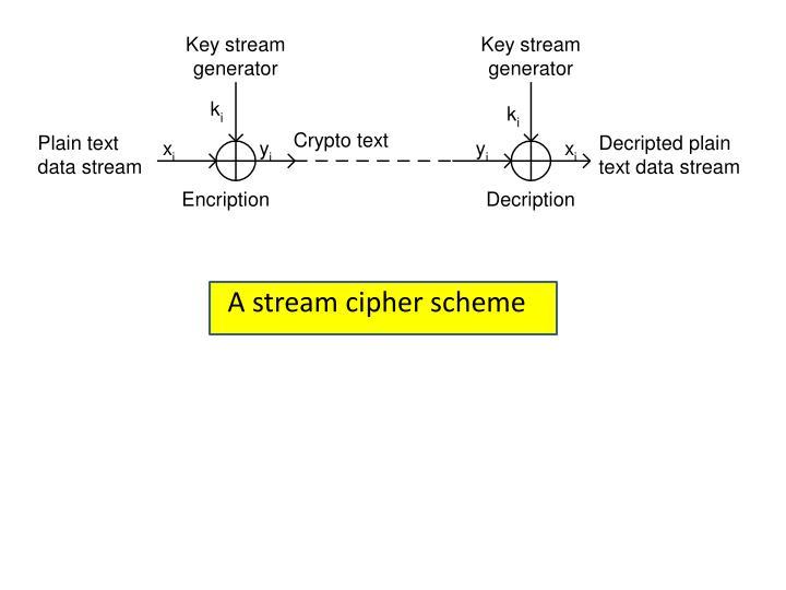 A stream cipher scheme