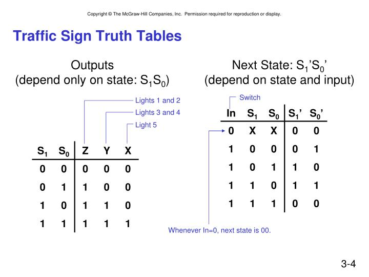 Traffic sign truth tables