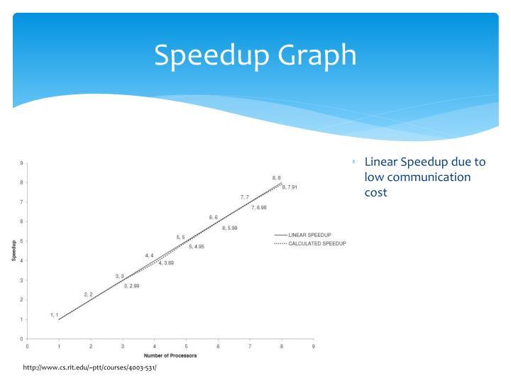 Speedup Graph
