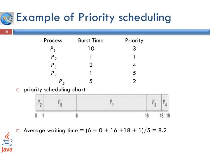 Example of Priority scheduling