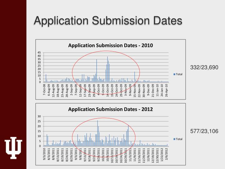 Application Submission Dates