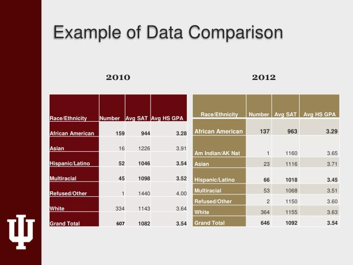 Example of Data Comparison