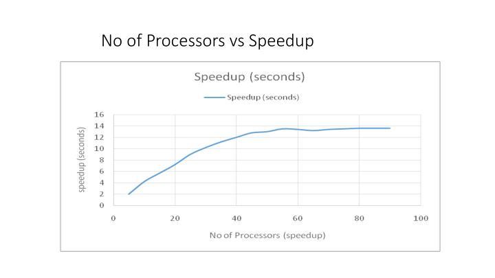 No of Processors