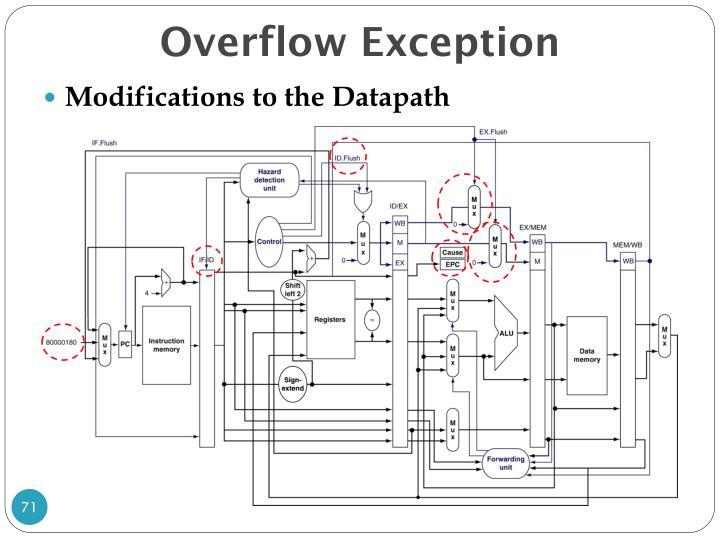 Overflow Exception