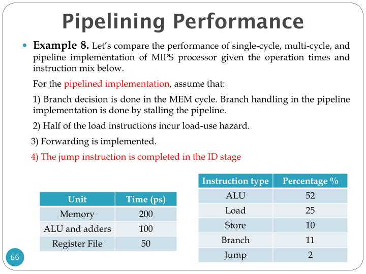 Pipelining Performance