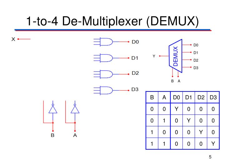 1-to-4 De-Multiplexer (DEMUX)
