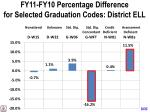 fy11 fy10 percentage difference for selected graduation codes district ell