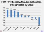 fy11 fy10 school a nga graduation rate disaggregated by group