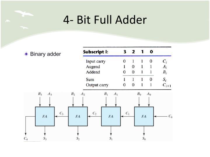 4- Bit Full Adder
