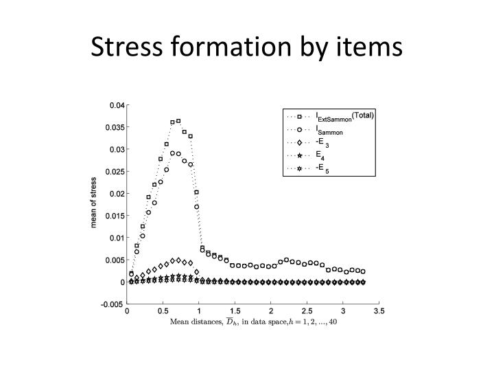 Stress formation by items