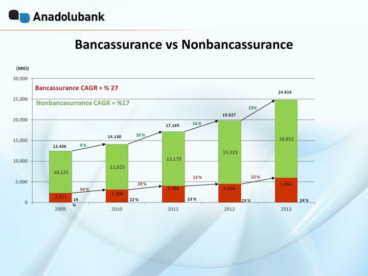 Bancassurance vs Nonbancassurance