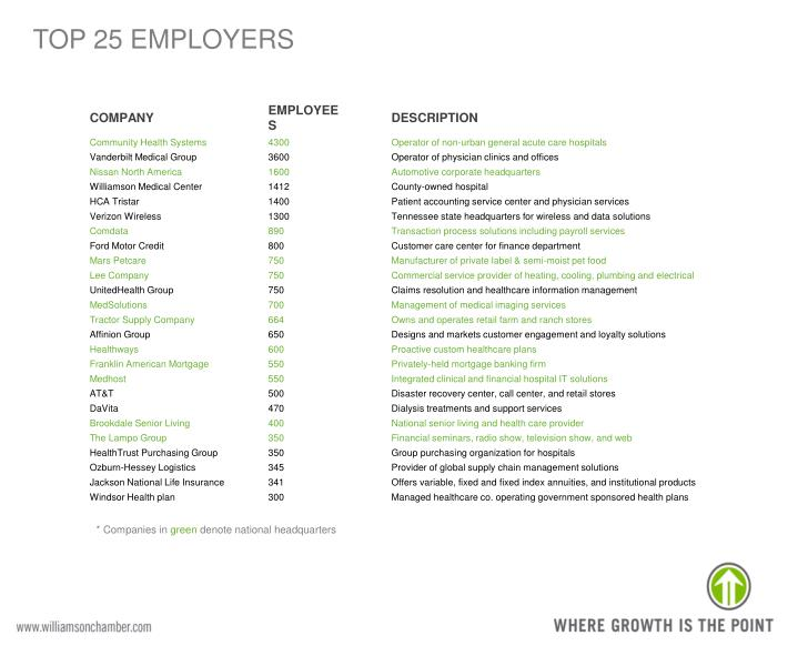 TOP 25 EMPLOYERS