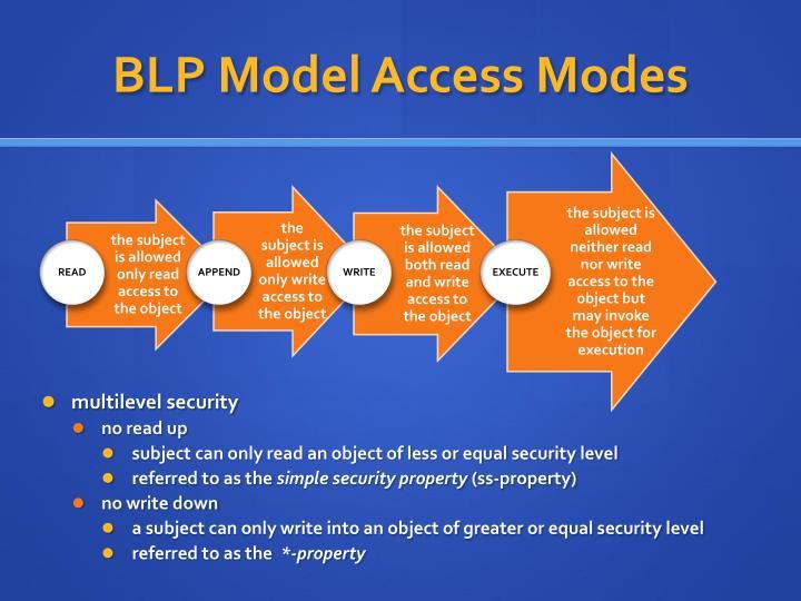 BLP Model Access Modes