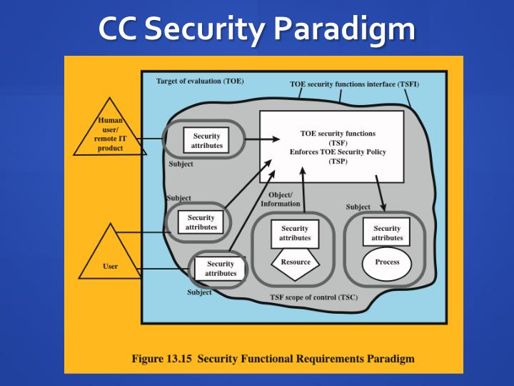 CC Security Paradigm