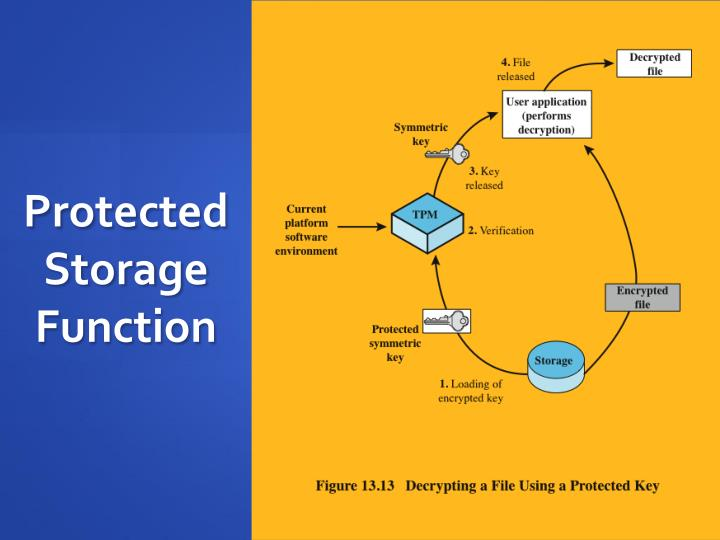 Protected Storage Function