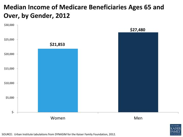 median income of medicare beneficiaries ages 65 and over by gender 2012