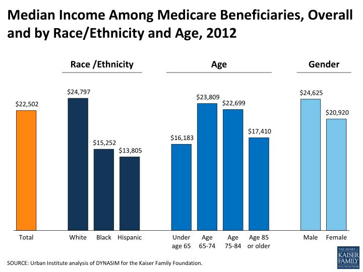median income among medicare beneficiaries overall and by race ethnicity and age 2012 n.