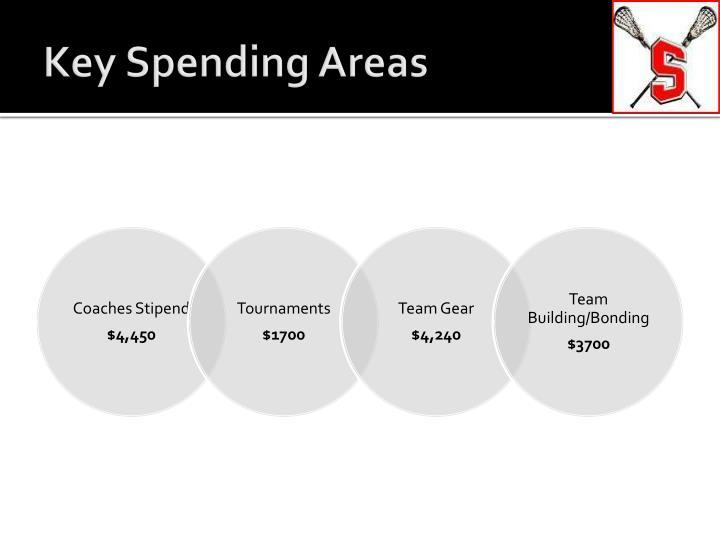 Key Spending Areas