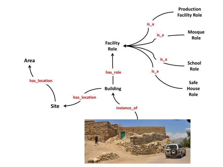 Production Facility Role
