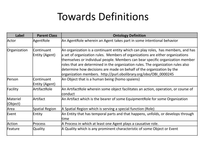 Towards definitions