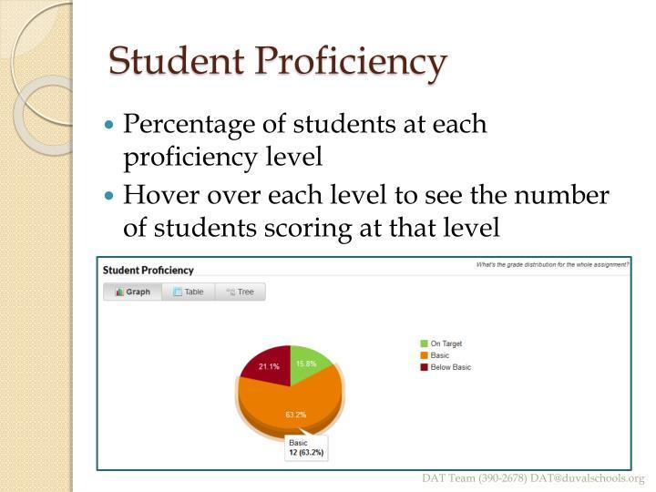 Student Proficiency