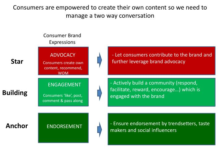 Consumers are empowered to create their own content so we need to manage a two way conversation