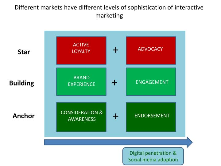 Different markets have different levels of sophistication of interactive marketing