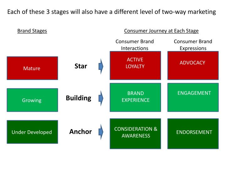Each of these 3 stages will also have a different level of two-way marketing