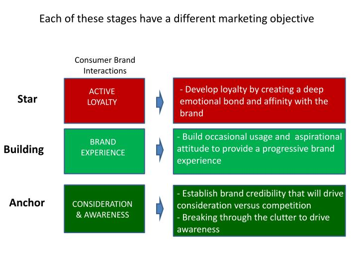 Each of these stages have a different marketing objective