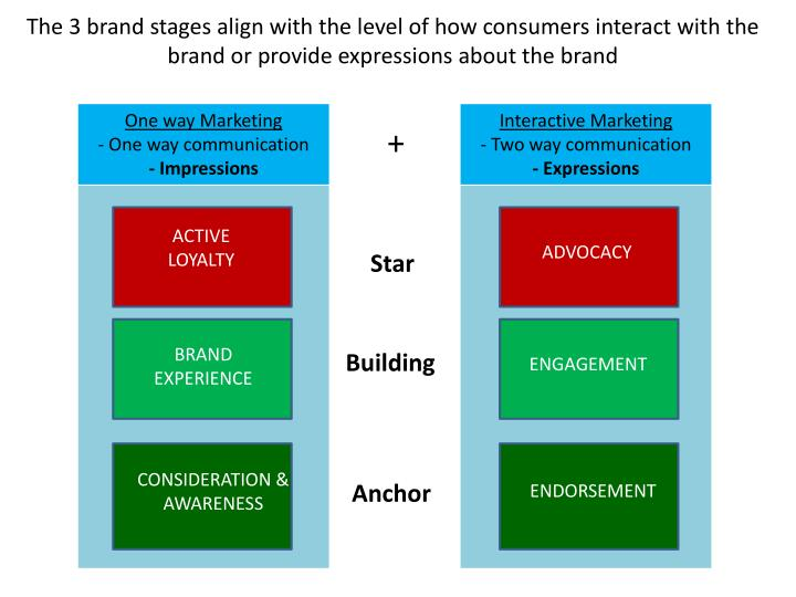 The 3 brand stages align with the level of how consumers interact with the brand or provide expressions about the brand