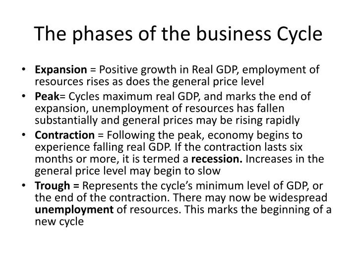 The phases of the business Cycle