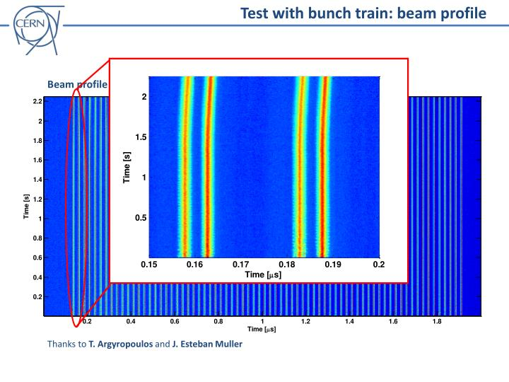 Test with bunch train: beam profile