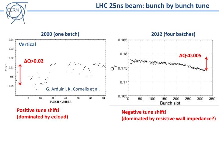 LHC 25ns beam: bunch by bunch tune