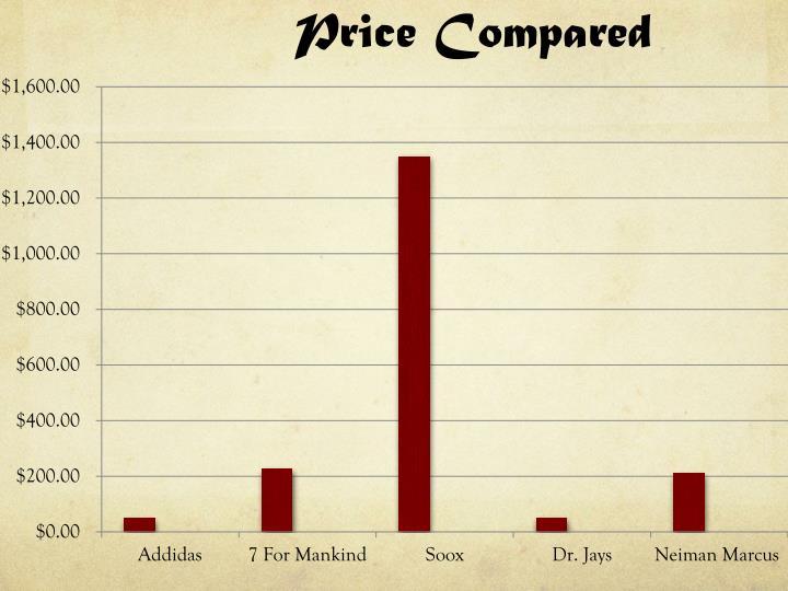 Price Compared