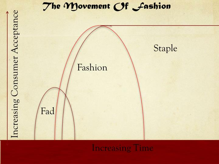 The Movement Of Fashion