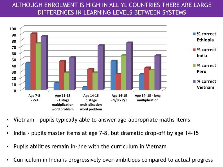 ALTHOUGH ENROLMENT IS HIGH IN ALL YL COUNTRIES THERE ARE LARGE DIFFERENCES IN LEARNING LEVELS BETWEEN SYSTEMS
