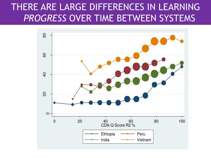 THERE ARE LARGE DIFFERENCES IN LEARNING