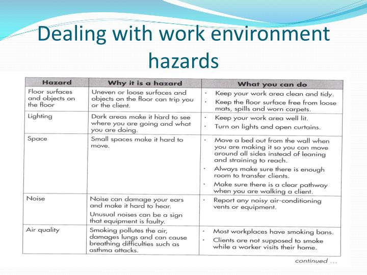Dealing with work environment hazards