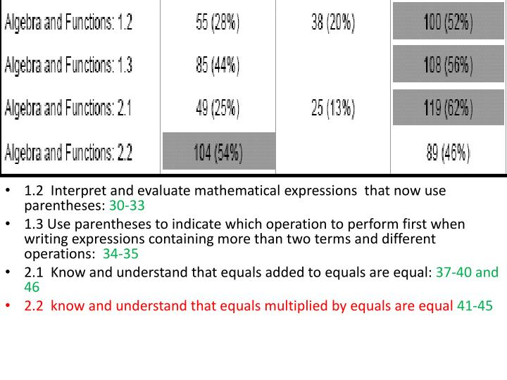 1.2  Interpret and evaluate mathematical expressions  that now use parentheses: