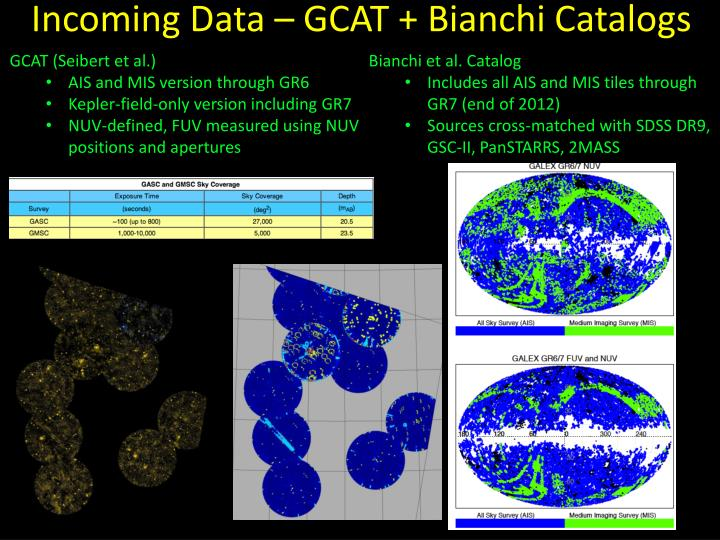 Incoming Data – GCAT + Bianchi Catalogs