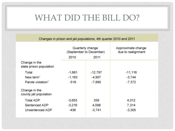 What did the bill do?