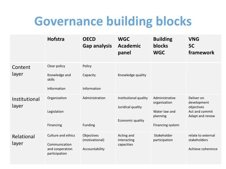 Governance building blocks