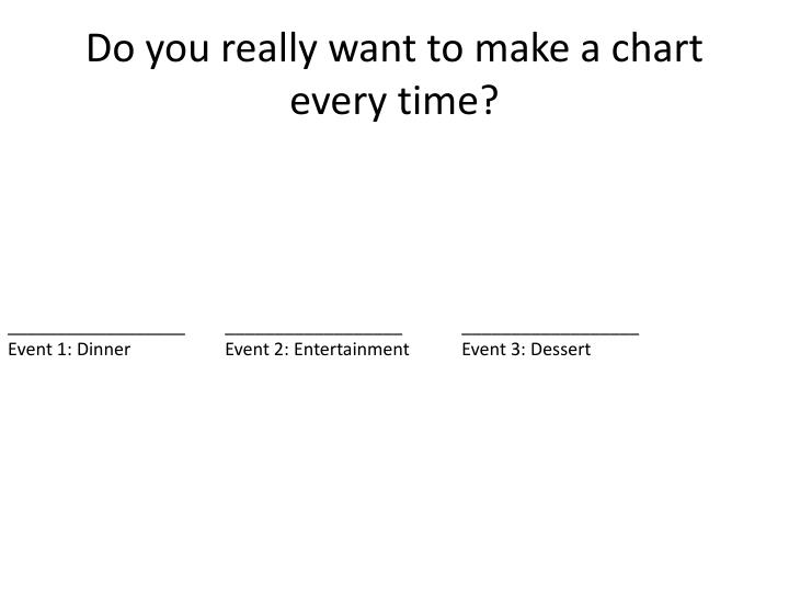 Do you really want to make a chart every time?