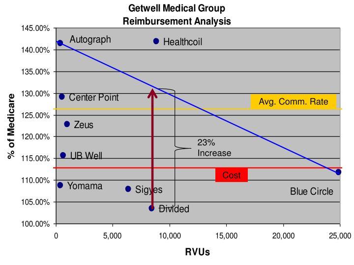 Avg. Comm. Rate