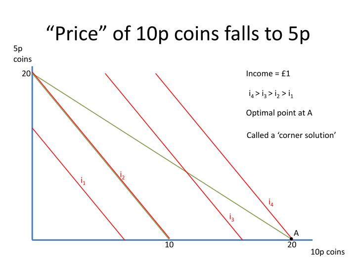 """Price"" of 10p coins falls to 5p"