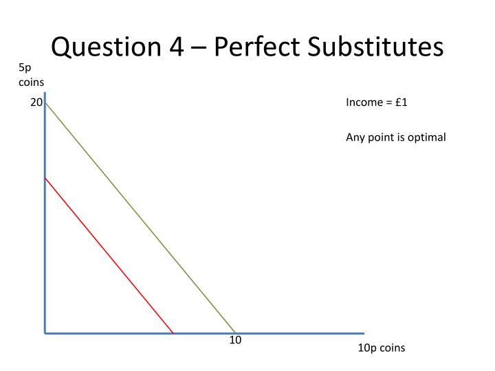 Question 4 – Perfect Substitutes