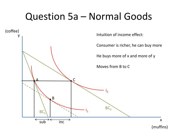 Question 5a – Normal Goods