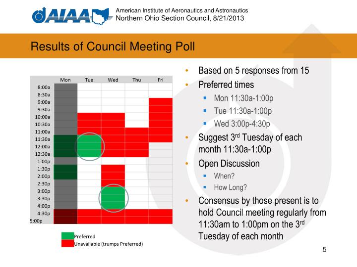 Results of Council Meeting Poll